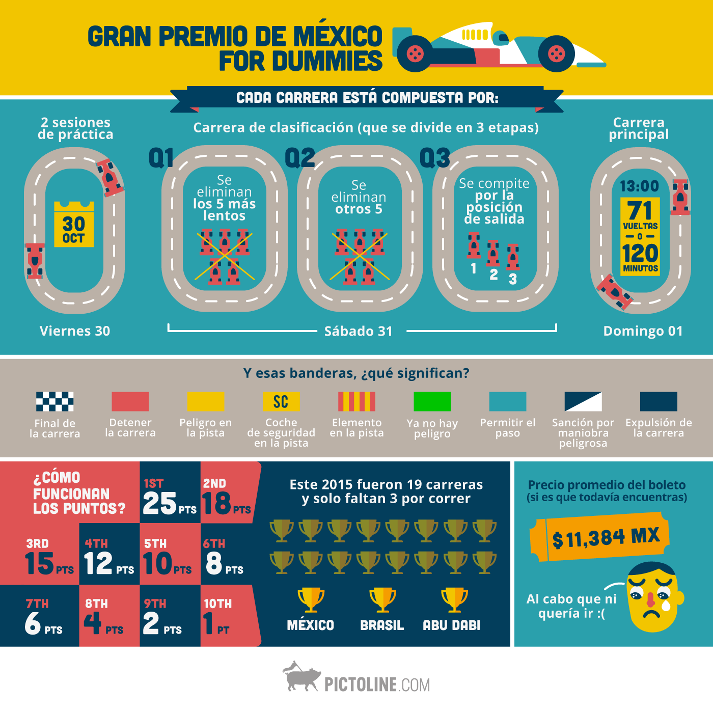Gran Premio de México for Dummies