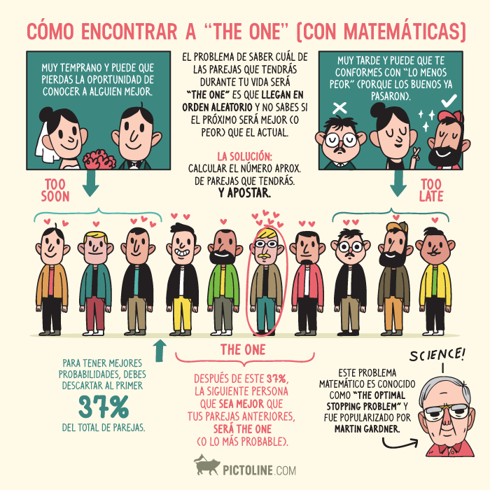 ¿Cómo encontrar a 'the one'?