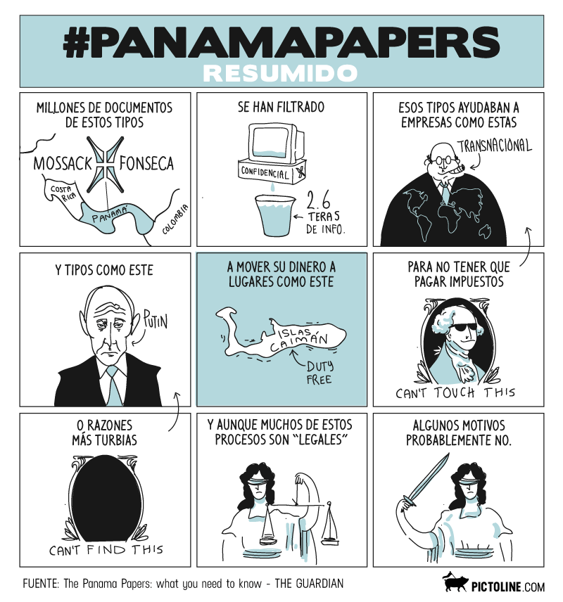 #PanamaPapers Resumido