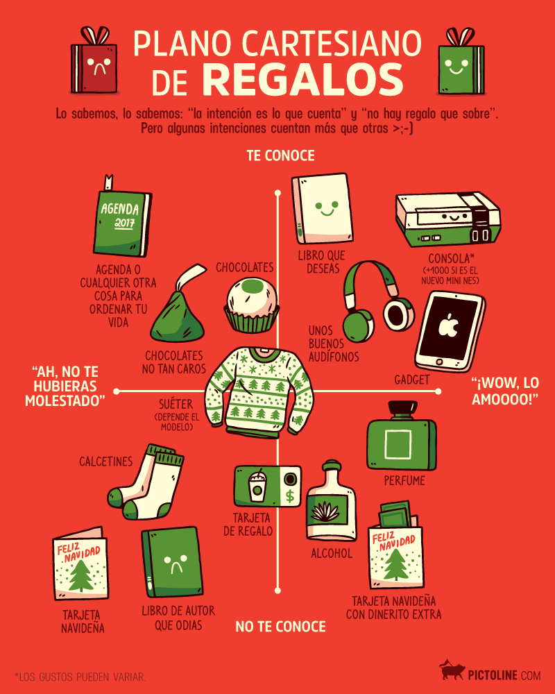 Plano cartesiano de regalos
