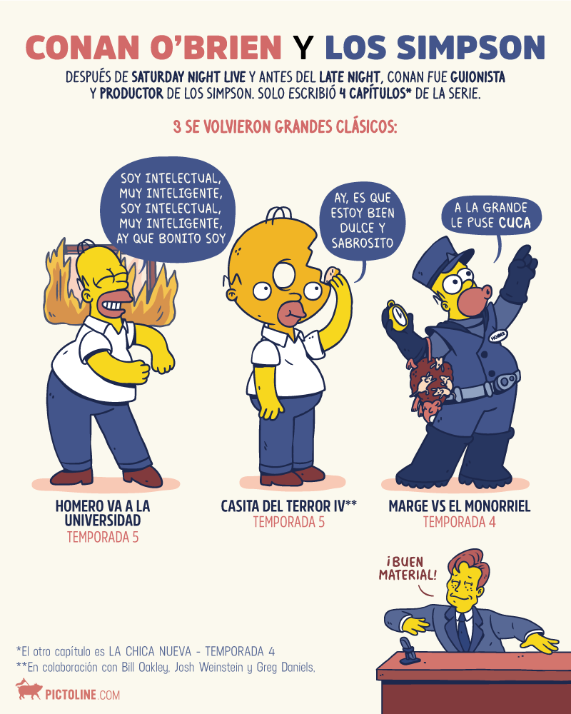 Conan O' Brien y Los Simpson