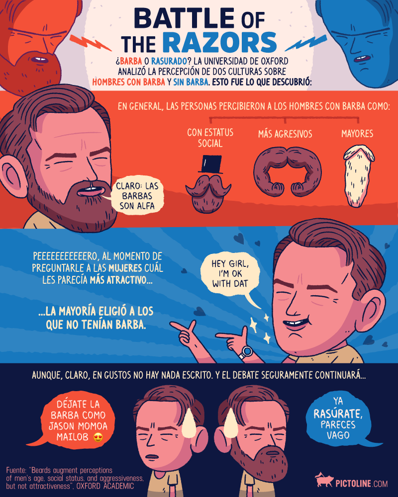 Battle of the razors: con y sin barba