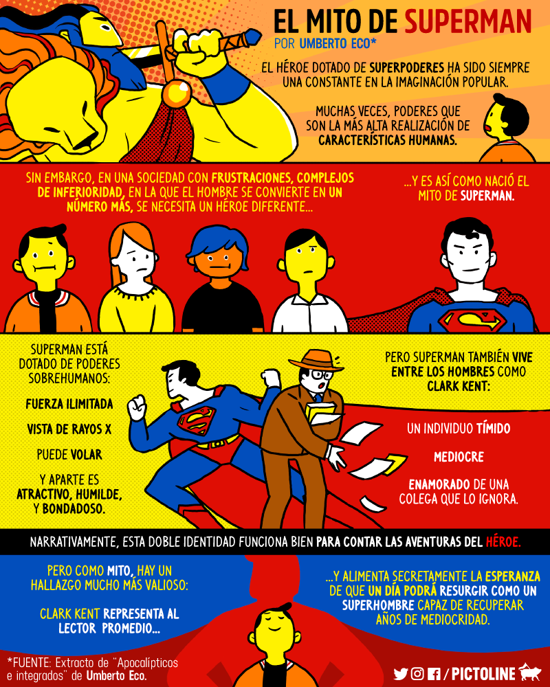 El mito de Superman